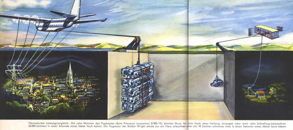 Heinz-Kiessling - Flugzeugantriebe - 1954 - Westermanns Monatshefte