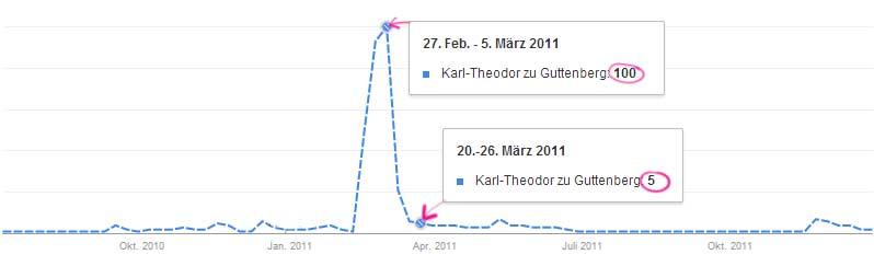 karlTheodorZuGuttenberg_März2011_statistik