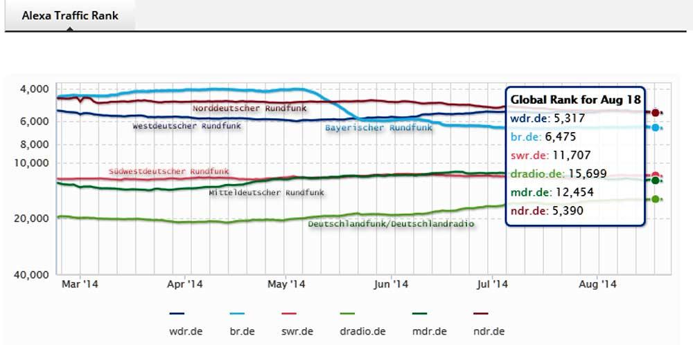 alexa-webtraffic-ranking-für-einige-deutsche-hörfunksender