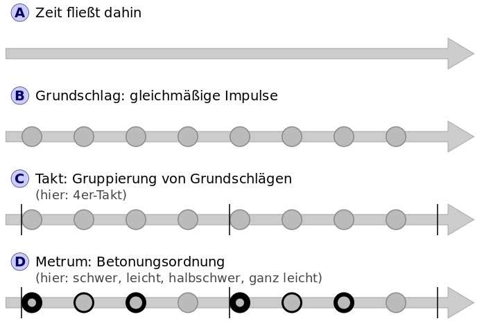 Metrum-takt-rhythmus